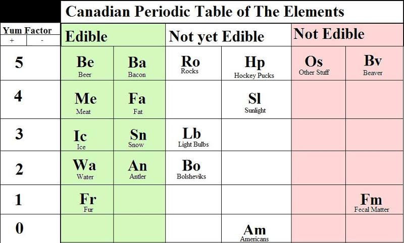Periodic table trivia facts best table 2018 periodic table facts urtaz Images