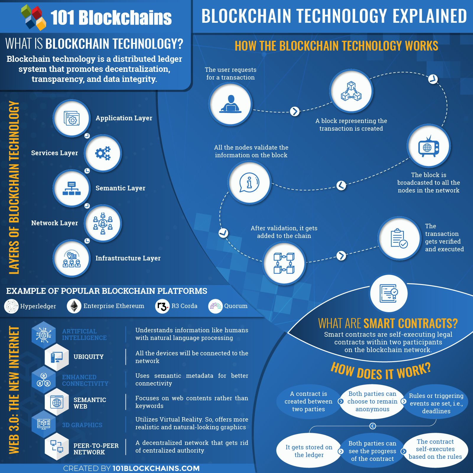 Blockchain Technology Explained A Decentralized Ecosystem In 2021 Blockchain Technology Blockchain Blockchain Cryptocurrency