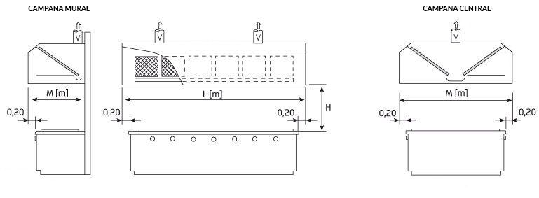 Infhosotel dimensionar campana industrial arquitectura - Extraccion de humos y ventilacion de cocinas ...