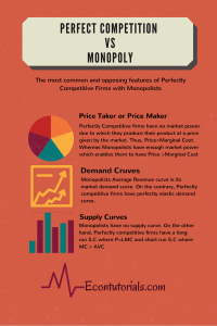 Perfect Competition Vs Monopoly In Detail Econtutorials Posts