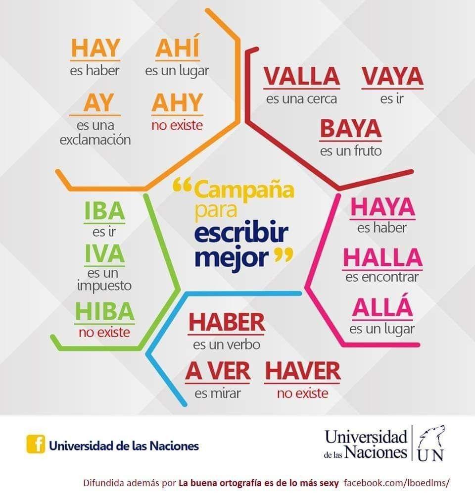Pin De Noa En Datos Ortografia Espanola Ortografia Escuela