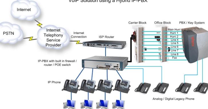 It Cabling Telephone Pabx Pbx Setup Repair Technician In