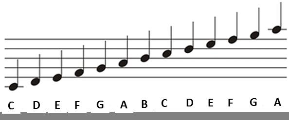 How To Learn Sheet Music Piano Music Piano Sheet Music Violin Sheet Music