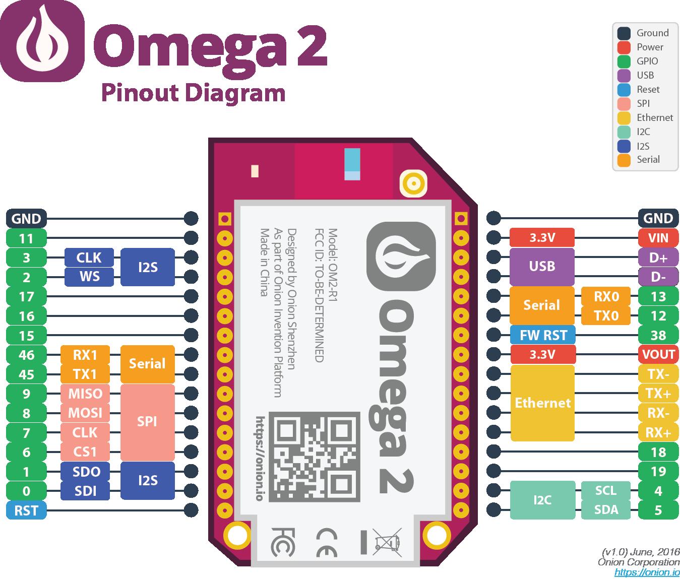 omega2-pinout-diagram | Tech | Linux, Wifi, Electronics gadgets