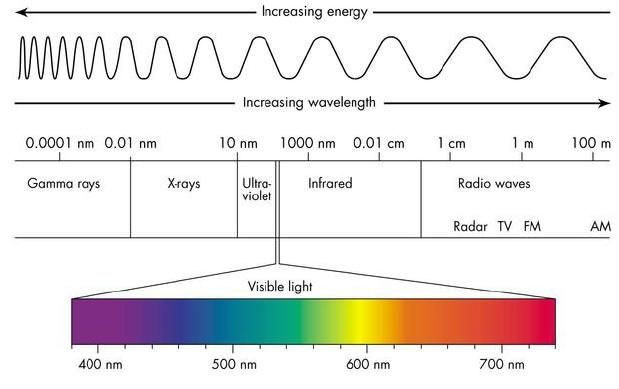Colour wavelength chart google search also pinterest rh