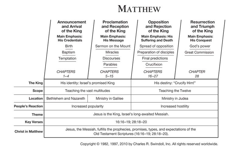 Bible Study Questions on Matthew and the Sermon on the ...