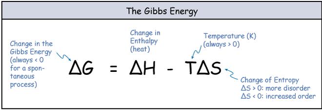gibbs energy cellular respiration chemistry general pinterest chemistry. Black Bedroom Furniture Sets. Home Design Ideas