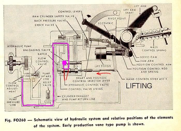 Ford 3000 Tractor Hydraulic Lift Diagram : Ford n hydraulic system lift problem