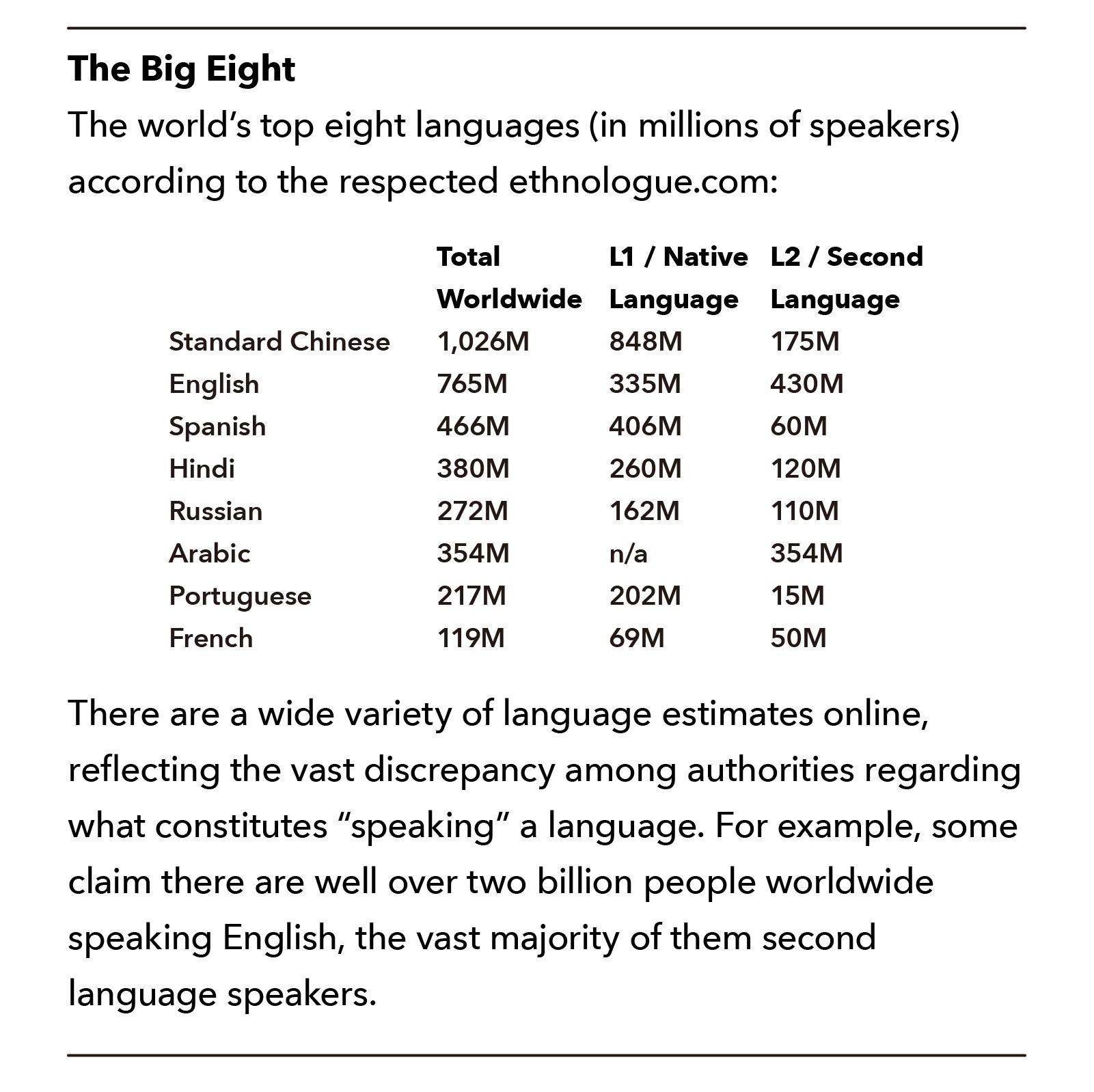 ethnologue languages of the world pdf