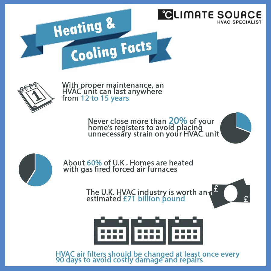 Have A Look Hvac Unit Heating Hvac Hvac