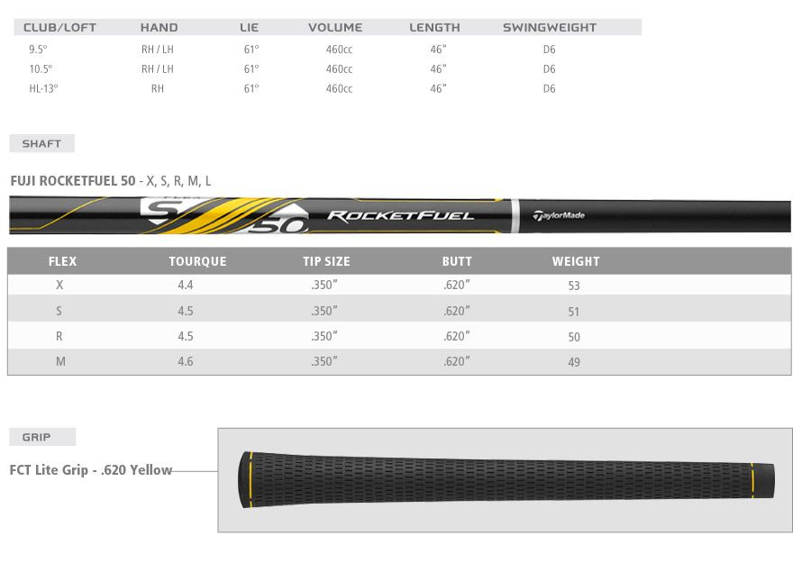 Taylormade Rbz Stage 2 Driver Shaft Specs 5 Taylormade