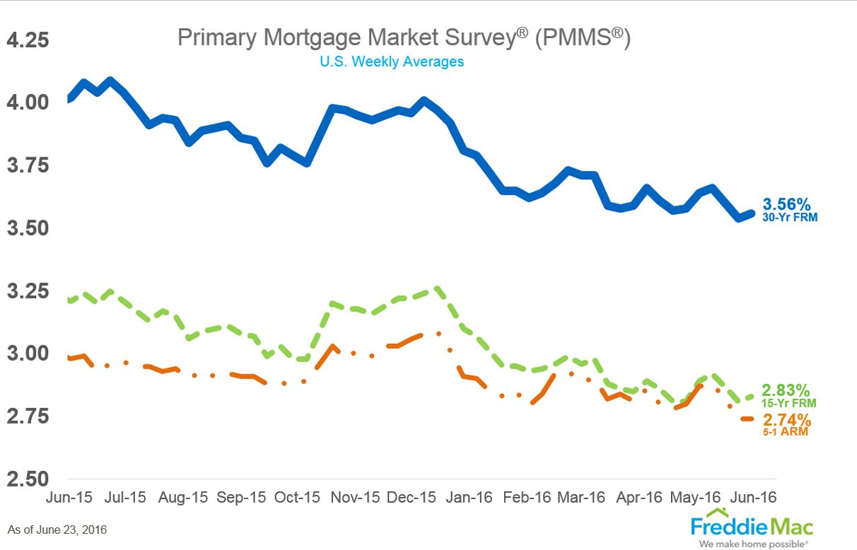 Mortgage Rates Remain Near Three Year Low Mortgage Rates Mortgage Second Mortgage