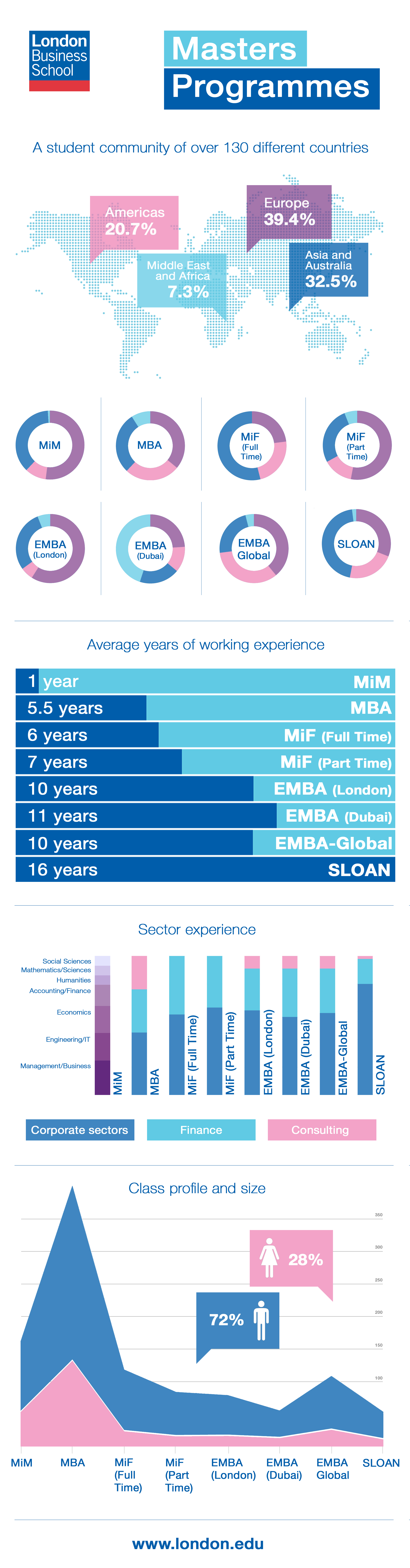 Infographic Lbs Masters Programmes Masters Programs Masters School Infographic