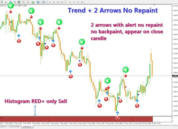 Histogram Template R079 Trend  2 Arrows No Repaint System Mt4  Forex Systems .