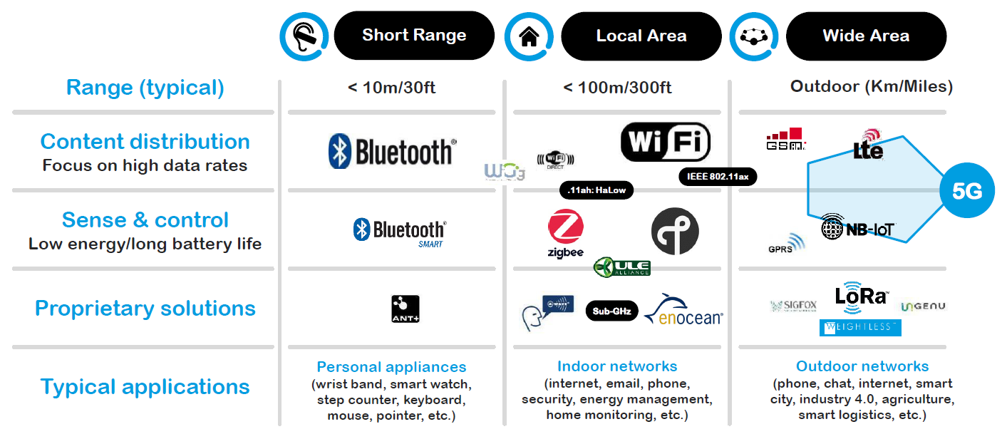 Iot Connectivity Wi Fi And Bluetooth Are Winning Wifi Iot Connection