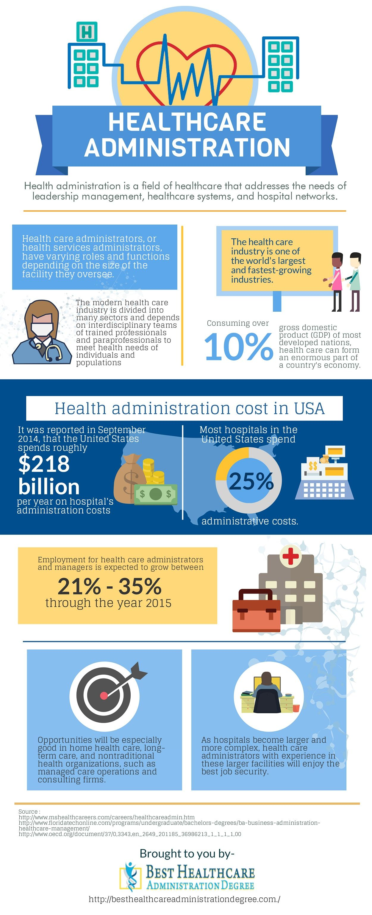 Health administration is a field of healthcare that