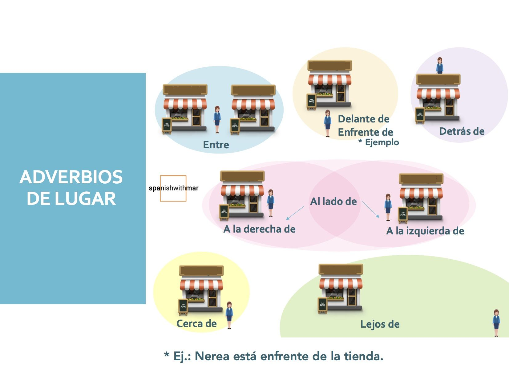 Learn Some Adverbs Of Place In Spanish Spanish Vocabulary