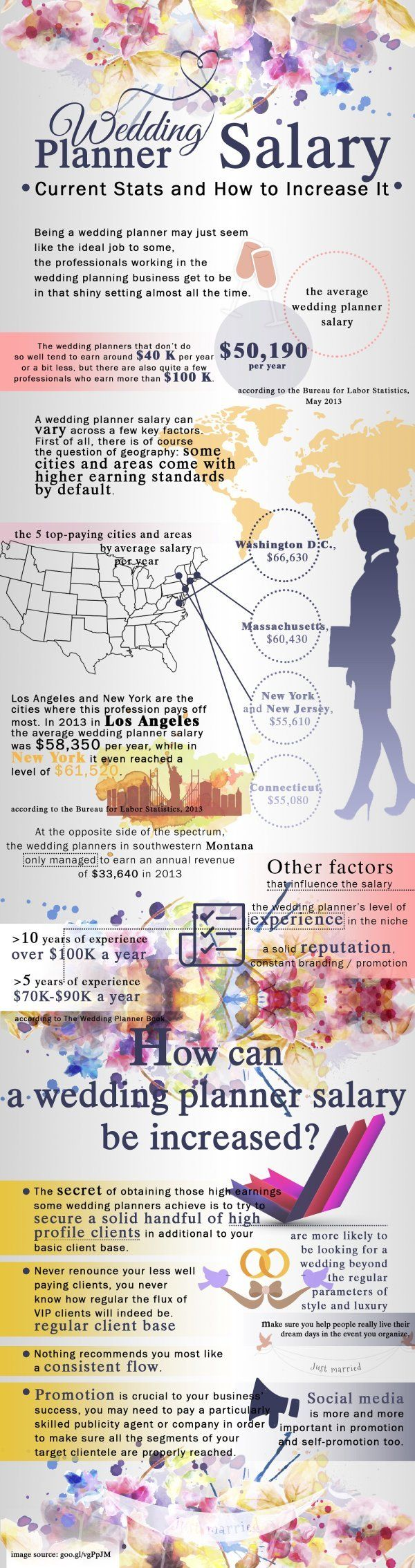 Are You A Wedding Planner Or Aspiring To Become One Check Out Our Statistics On Salarywedding Event