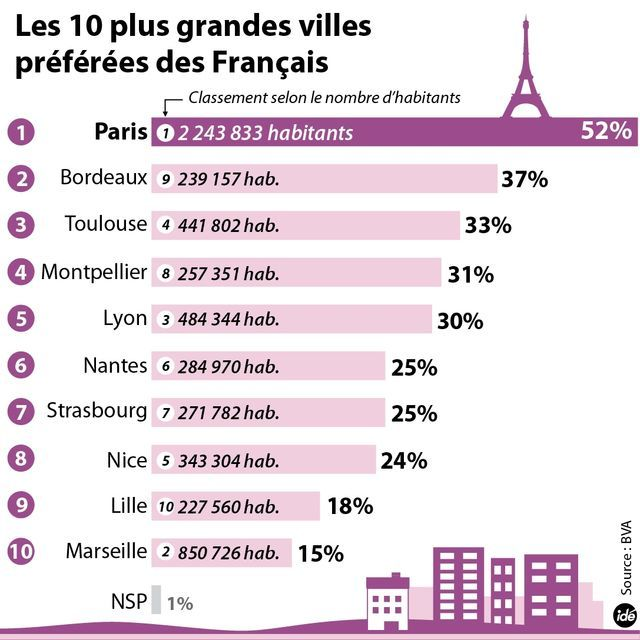 Villes touristiques françaises