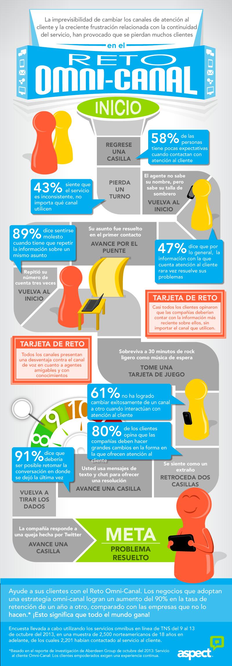 El reto omni-canal de la atención al cliente (Infografía) http ...