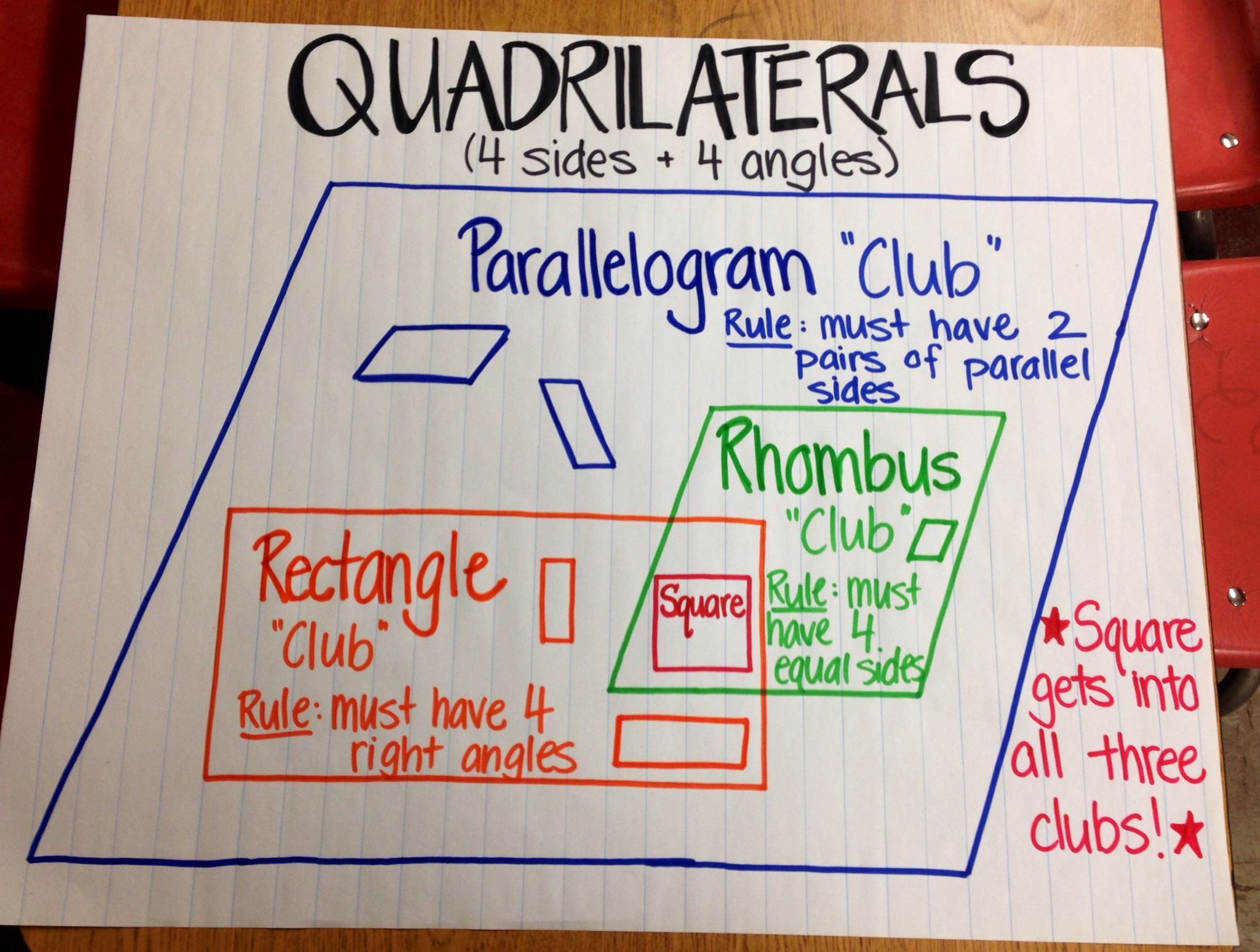 Shape Clubs! | Fifth grade math, Math anchor charts, Third grade math