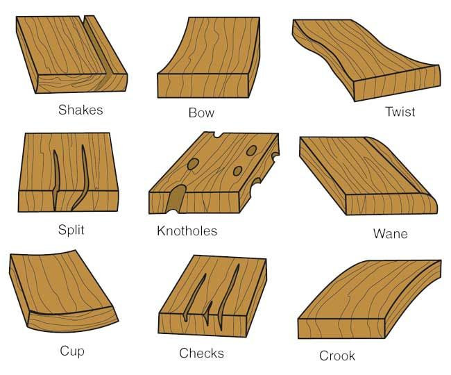 Lumber Defects Are 4 0 Bdcs Pinterest Wood