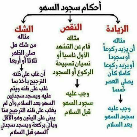 Pin By Omama Dabbas On Islamic Doua A اسلام و دعاء Islam Facts Islam Beliefs Islamic Teachings