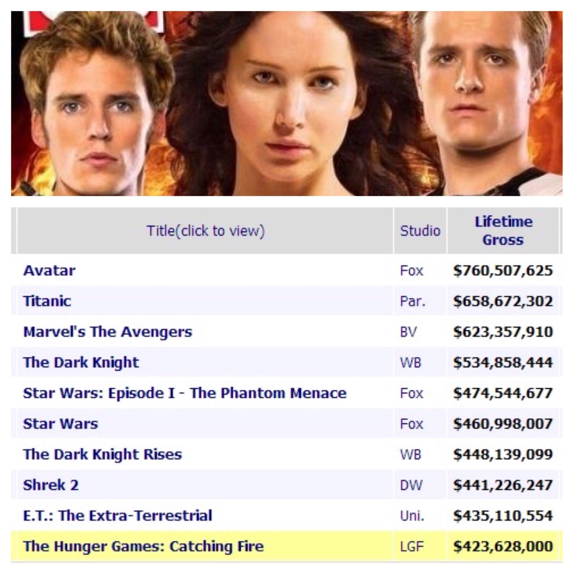 Catching Fire breaks top ten all time box office gross