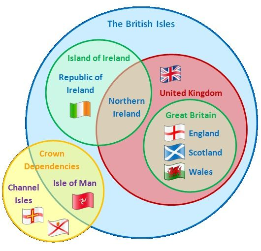 A well made Venn Diagram describing the British Isles.