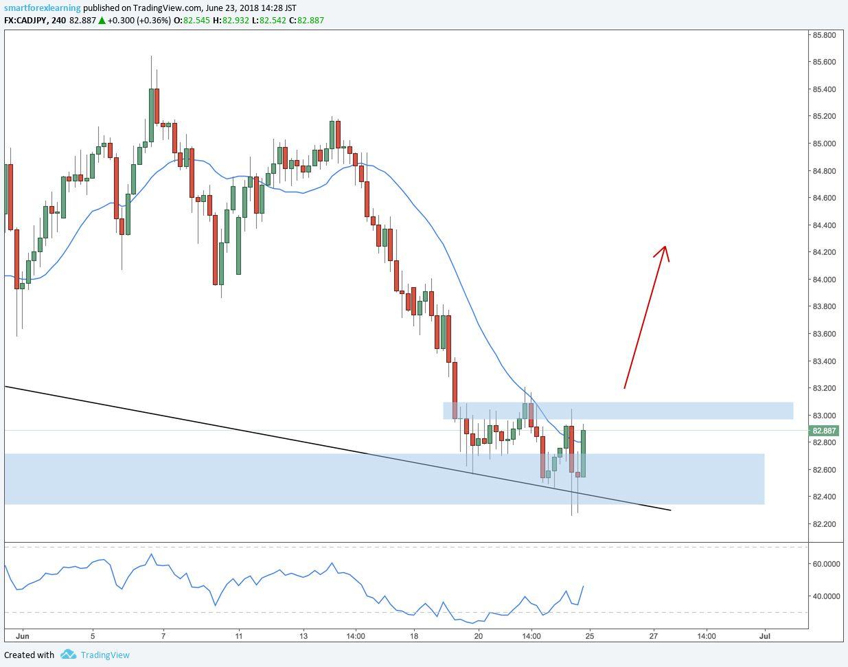 The Trade Advisor Program Forex Trading Day Trading Forex