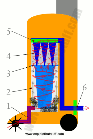 3e8dd042c4b0f55595ada9470a97e0a9 diagram of the airflow through a cyclonic, dyson style vacuum