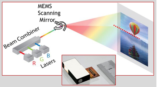 Related Image Lcd Projector Projector Mems