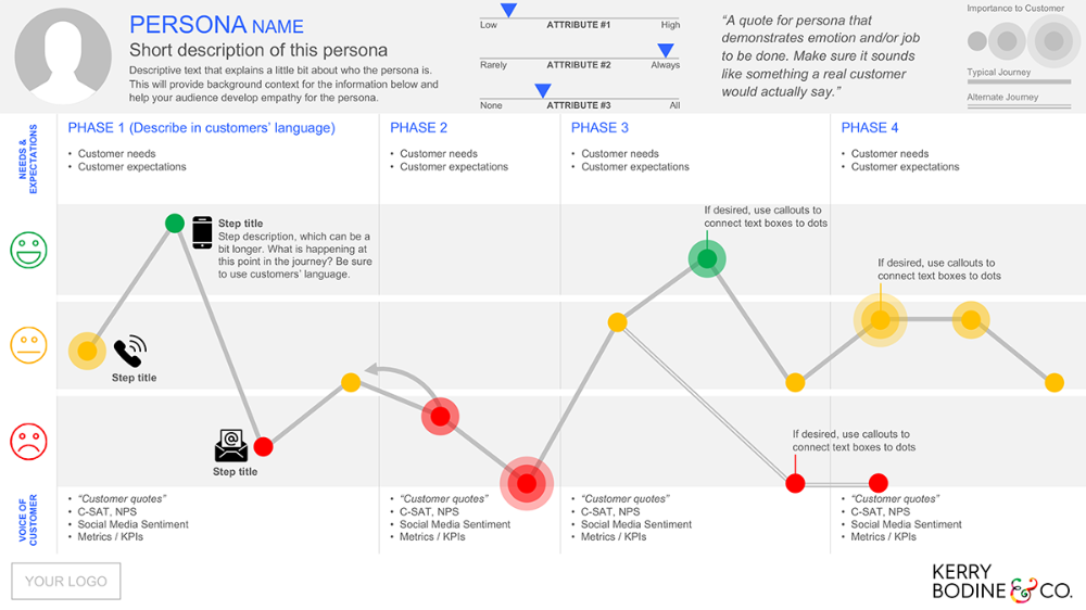 How To Use Our FREE Journey Mapping Template Bodine & Co