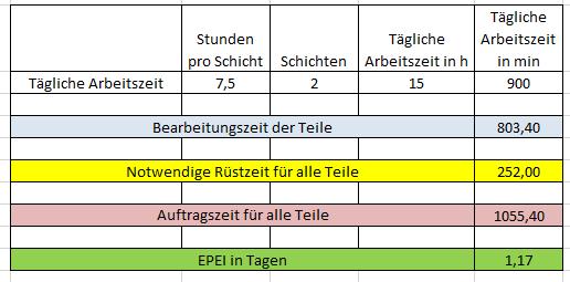 Epei Every Part Every Interval In 2020 Excel Vorlage Vorlagen Lebenslauf Vorlagen Word