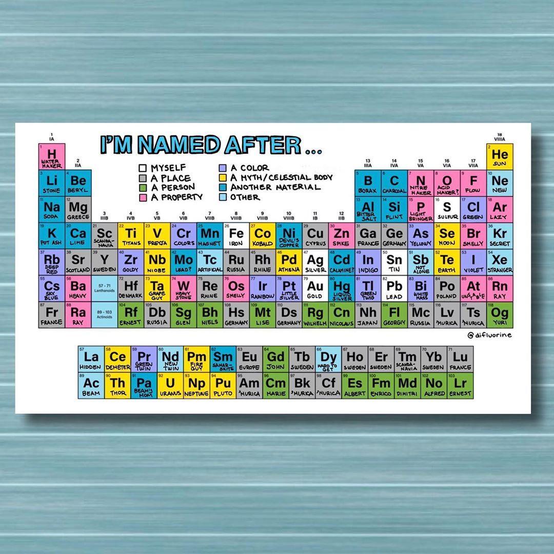 Learning Chemistry By Zainab Dawood