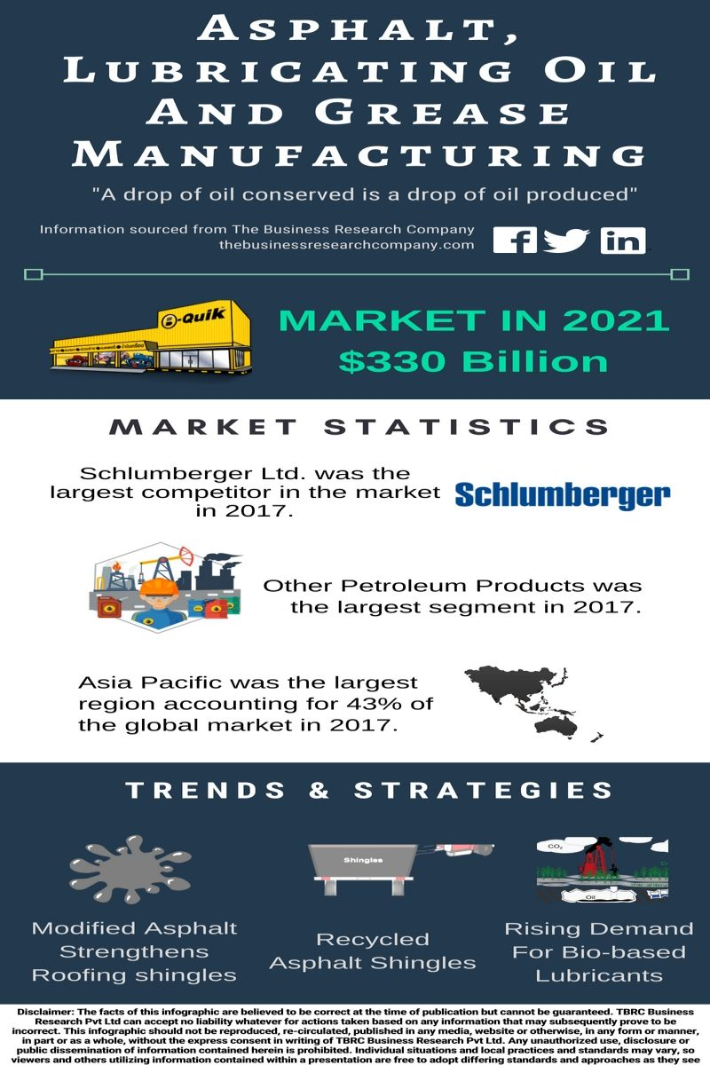 Asphalt Lubricating Oil And Grease Manufacturing Global Market Research Companies Marketing Manufacturing