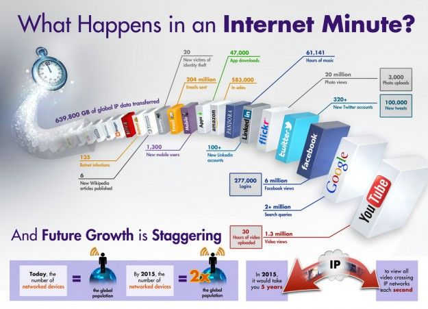 Une minute Internet [infographie]