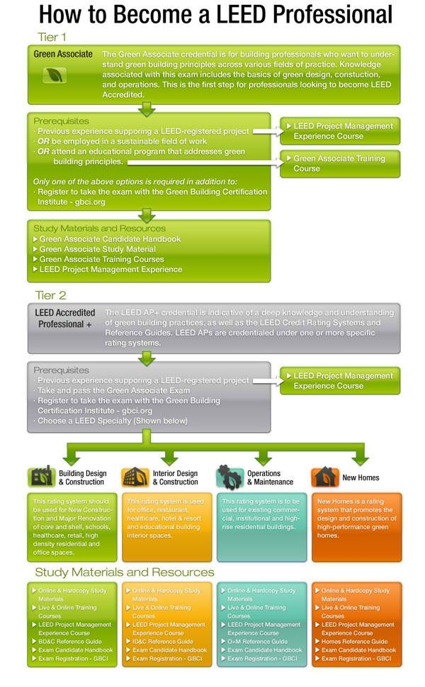 Nice Infograph Of The Process Simple Yet Complicated Like Leed