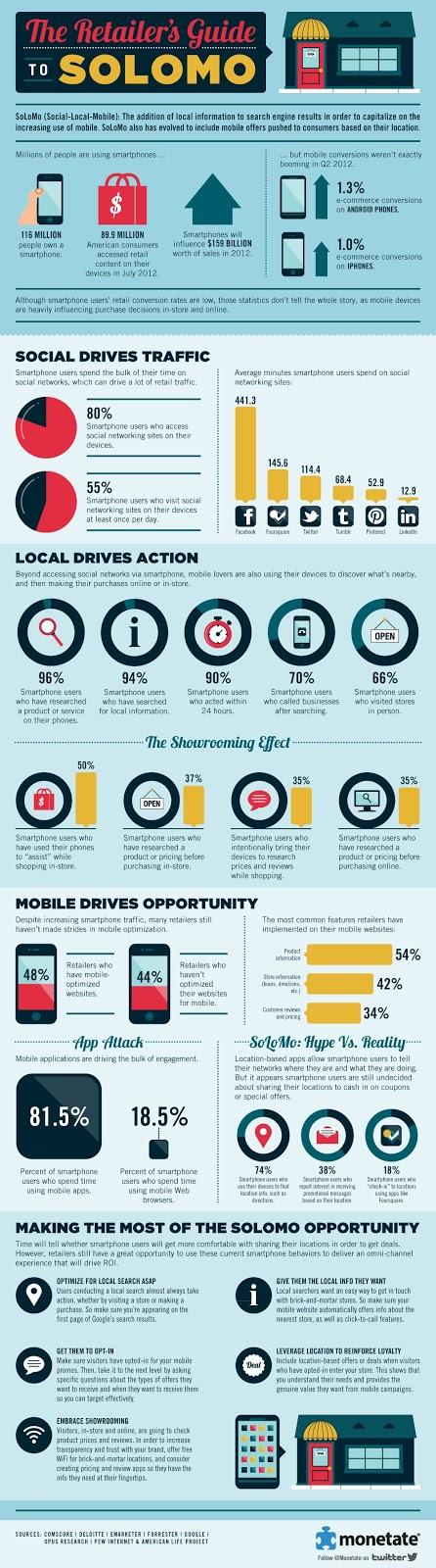 SoLoMo: Social, Local & Mobile #mobile #socialmedia #digitalmarketing