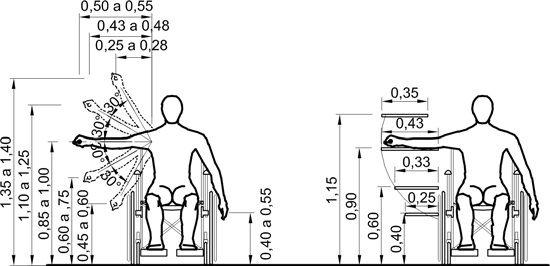 cadeira de rodas altura