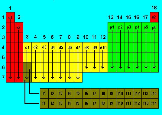 Los elementos qumicos y su configuracin electrnica recursos los elementos qumicos y su configuracin electrnica urtaz Images