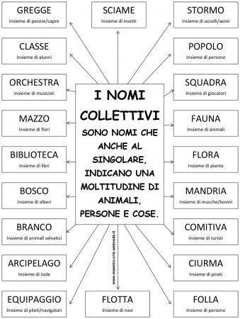 Pin su italiano for Nomi dei politici italiani