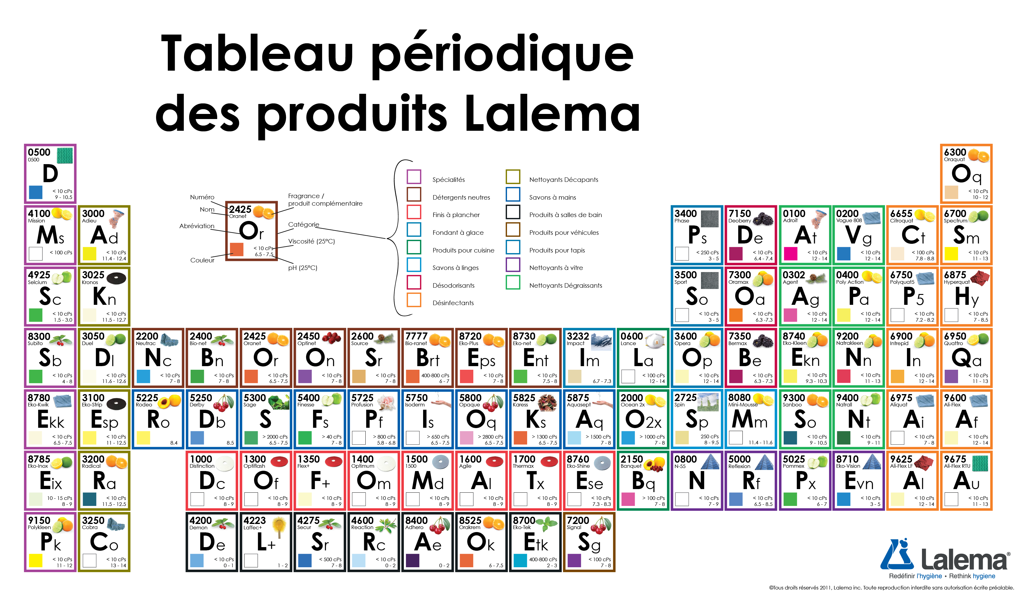 A periodic table of lalemas professional cleaning chemicals much a periodic table of lalemas professional cleaning chemicals much better than an ordinary catalogue gamestrikefo Choice Image