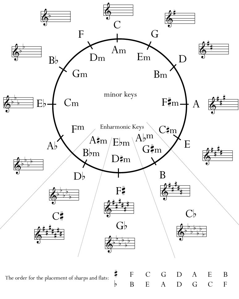 picture relating to Printable Circle of Fifths named Circle of 5Ths PDF The circle of 5ths is an organizational