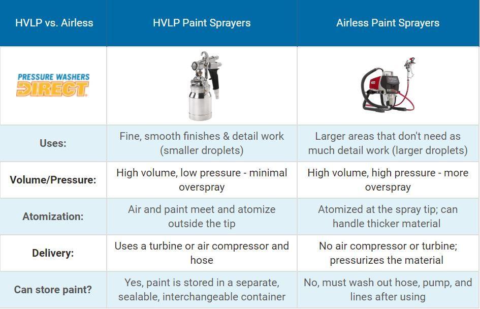 Professional Hvlp Paint Sprayers Explained How To Pick The Perfect Hvlp Paint Sprayer Hvlp Paint Sprayer Paint Sprayer Sprayers