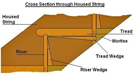 Best Squeaking Staircase Fix Squeaking Stairs Stairs Repair 400 x 300
