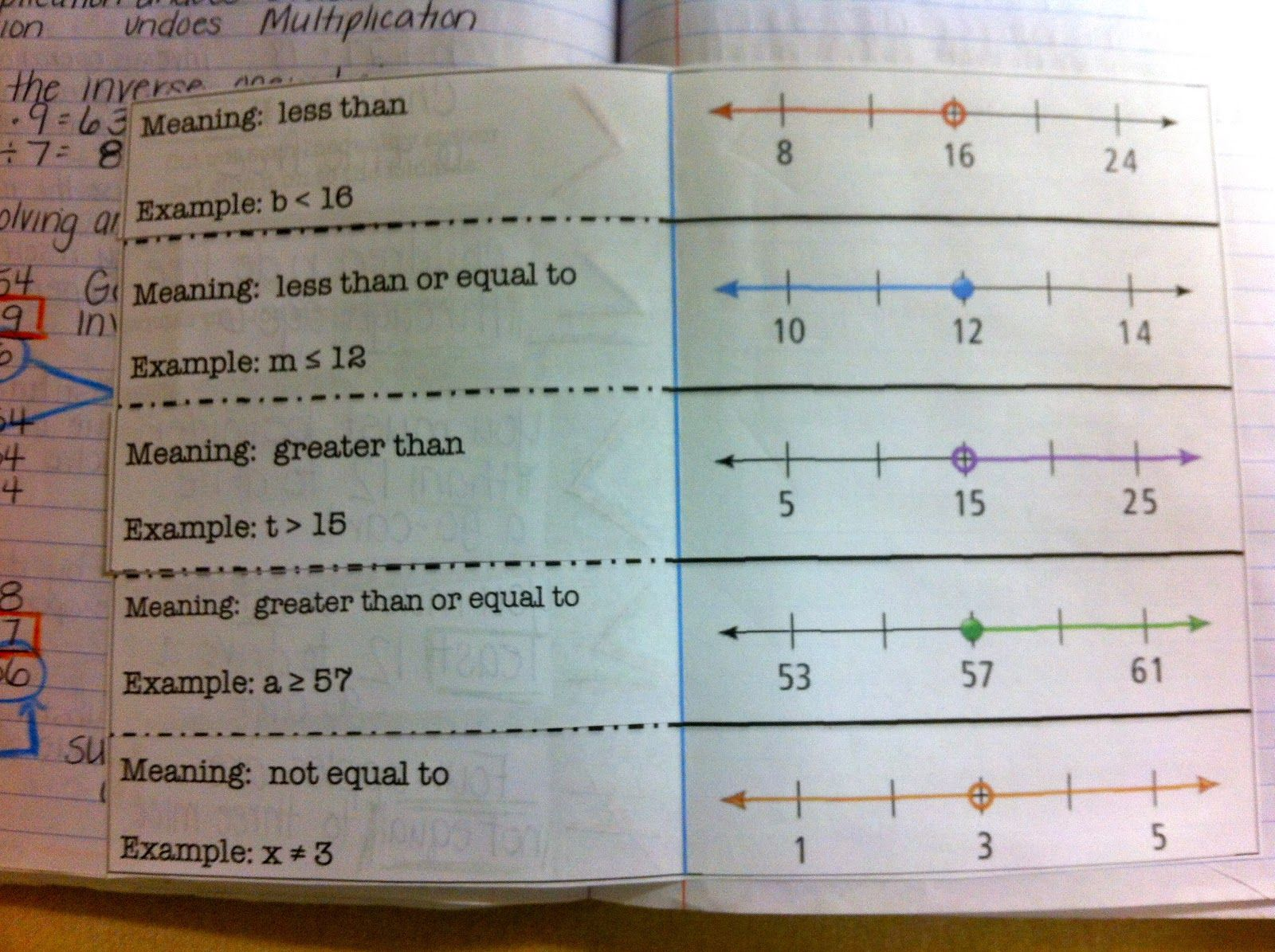 For Our Inequalities We Had To Practice Reading
