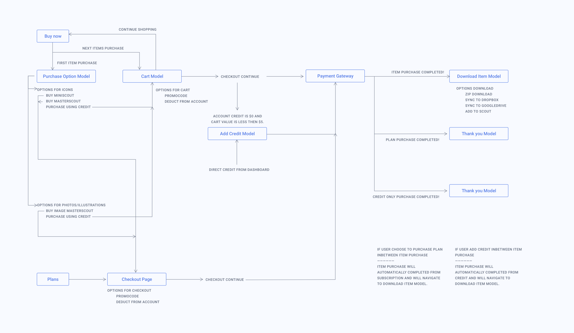 User flow image by Brandon Crooks on Mockup and Wireframe