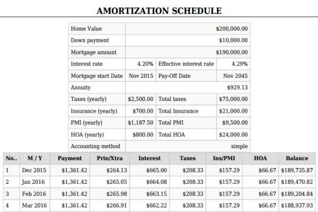 Printable amortization schedule Mortgage Calculator With PMI