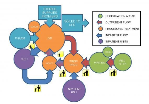 Patient Flow Diagram http://www.healthcaredesignmagazine.com ...
